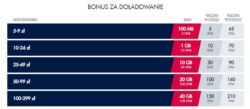 Bonusowe GB za doładowanie Red Bull Mobile